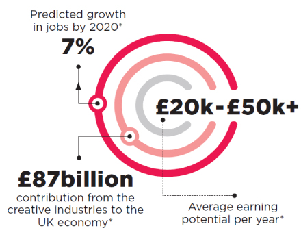 7% predicted growth in jobs by 2020, £87billion contribution from the creative industries to the UK economy. £20k-£50k+ Average earning potential per year