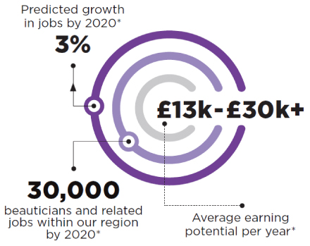 Predicted growth in jobs by 2020 is 3%. 30,000 beauticians and related jobs within our region by 2020. £13k-£30k+ average earning potential per year