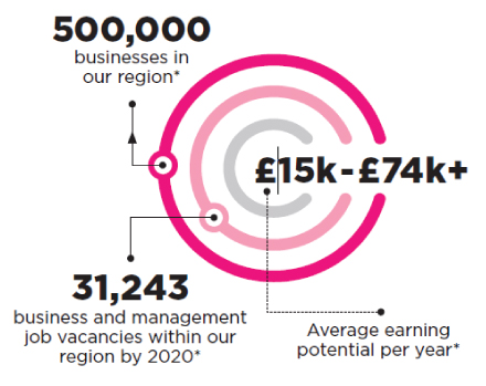 500,000 businesses in our region. 31,243 business and management job vacancies within our region by 2020*. £15k-£74k+ Average earning