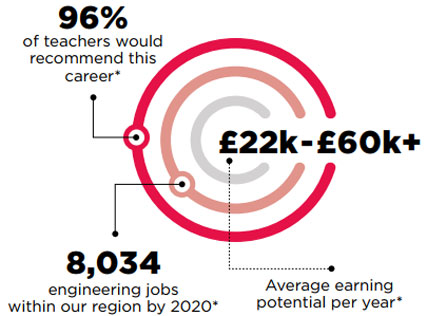 96% of teachers would recommend this career. 8,034 engineering jobs within our region by 2020. £22k-£60k+ Average earning potential per year*