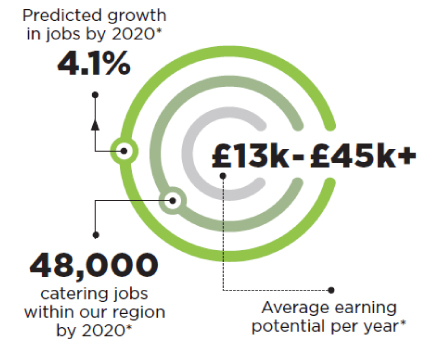 Predicted growth in jobs by 2020* is 4.1%. 48,000 catering jobs within our region by 2020*. £13k-£45k+ Average earning