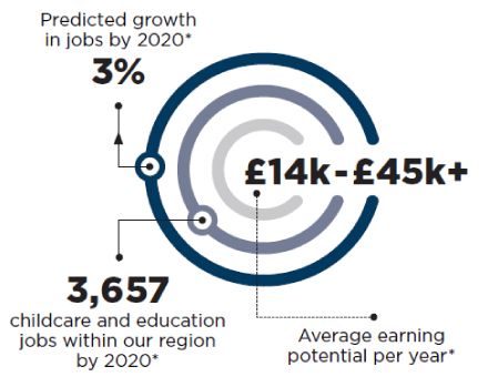 Predicted growth in jobs by 2020* by 3%. 3,657 childcare and education jobs within our region by 2020*. £14k-£45k+ average earning