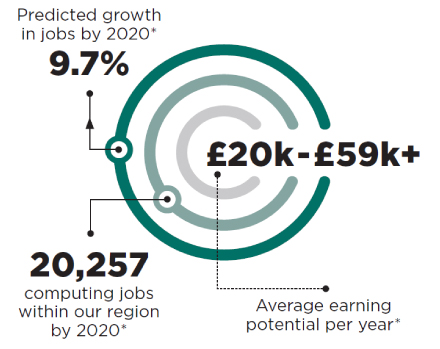 Predicted growth in jobs by 2020* is 9.7%. 20,257 computing jobs within our region by 2020*. £20k-£59k+ Average earning