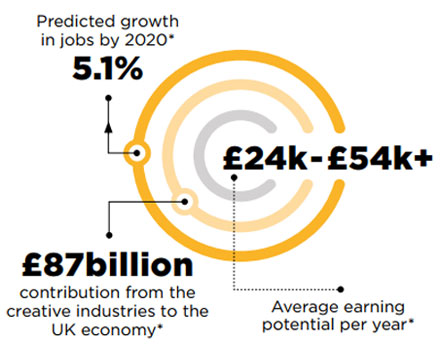 Predicted growth in jobs by 2020* 5.1%. £87 billion contribution from the